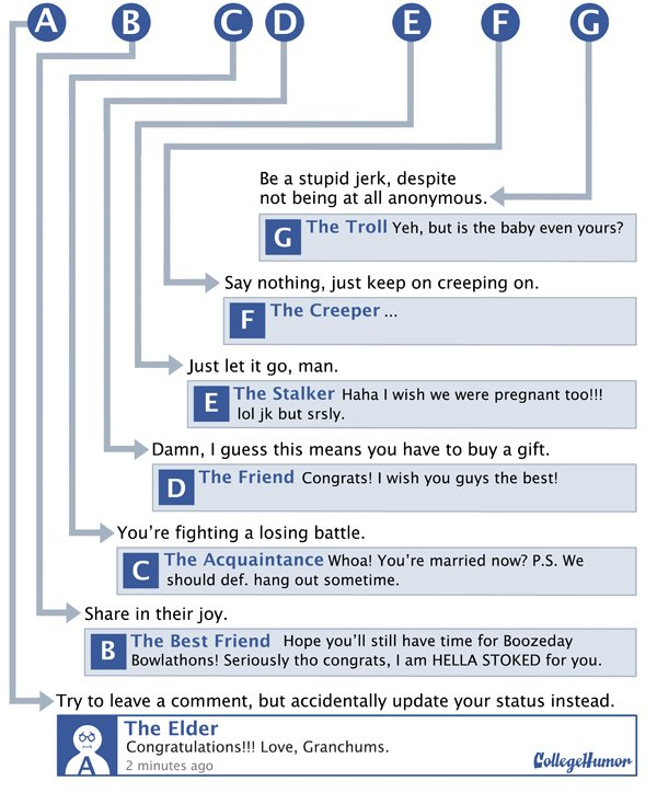 Facebook Comment Flowchart 2
