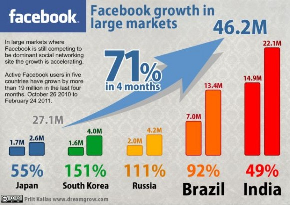 Facebook growth: 2010-2011