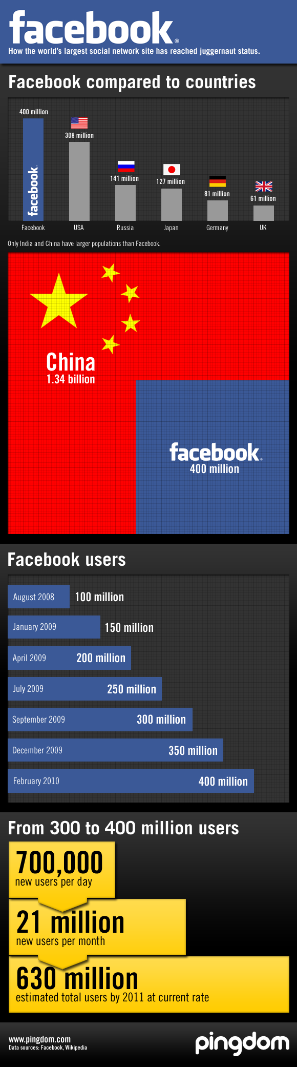 Facebook user numbers infographic