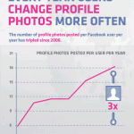 Facebook Profile Picture Infographic
