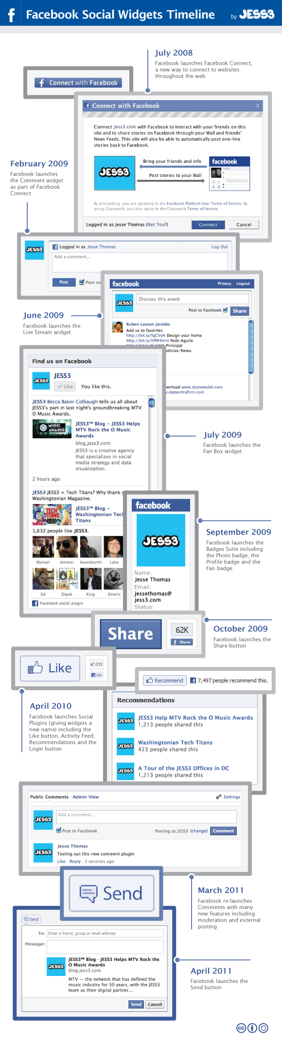 Facebook Social Plugins Timeline Infographic