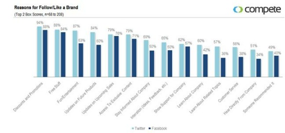 Facebook vs. Twitter: Reasons To Follow or Like
