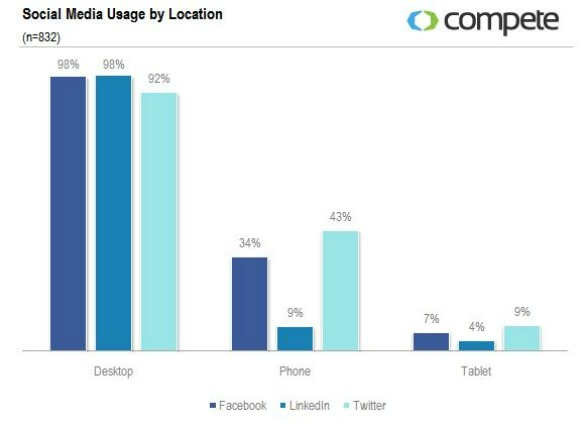Facebook vs. Twitter: Mobile Users