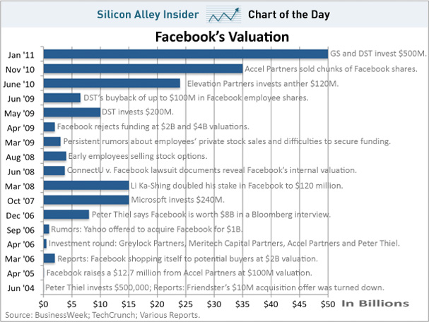 How much is Facebook worth?