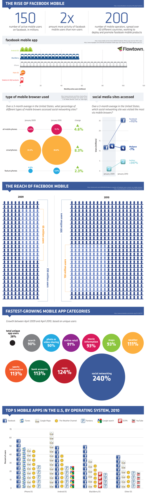 Rise of Facebook Mobile infographic
