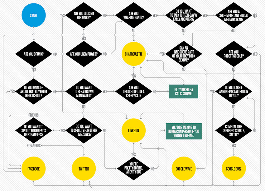 Ask a flowchart: Where should I chat online?