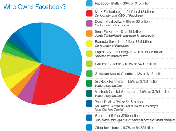 INFOGRAPHIC: Who owns Facebook?